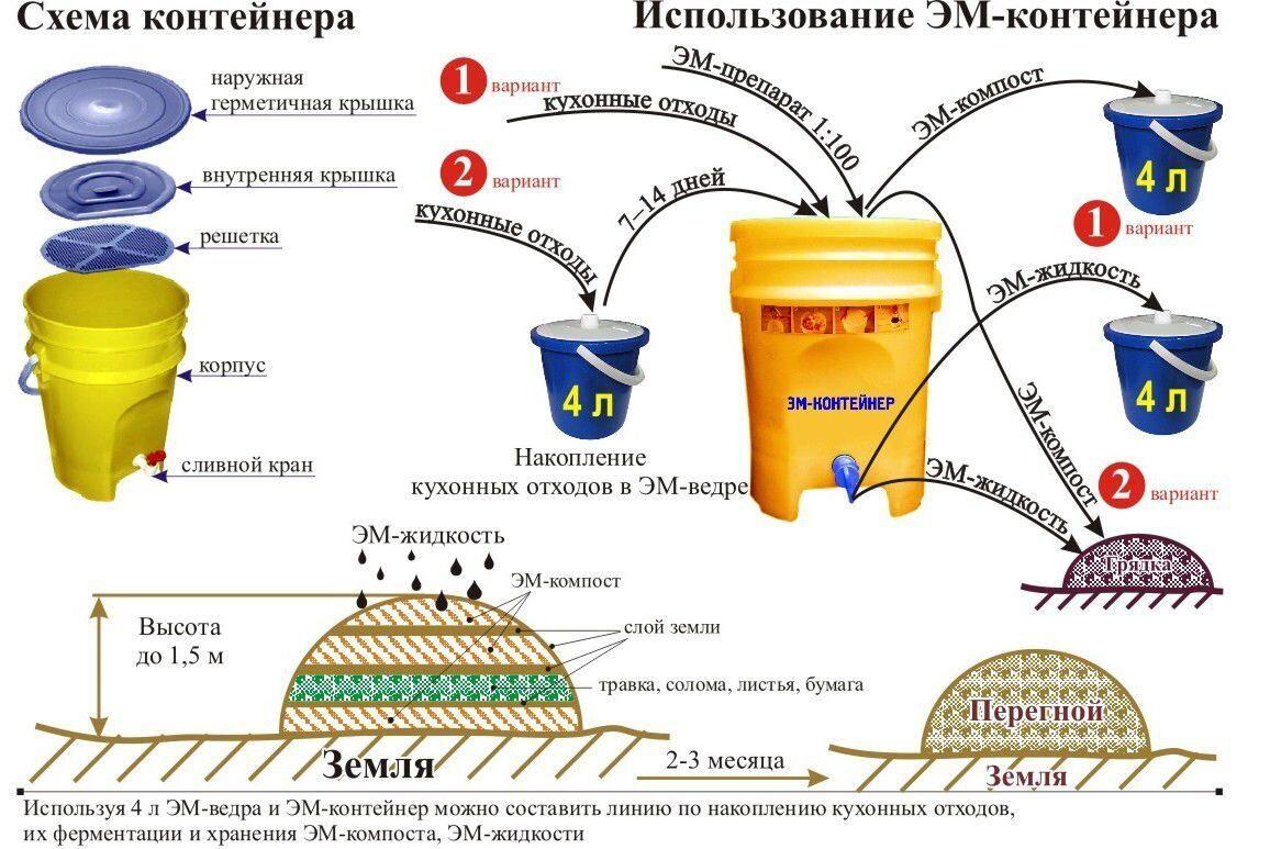 Микробиологические удобрения - ЭМ Байкал ЭМ - 1